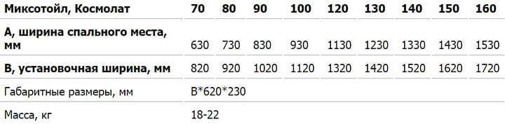 параметри установки механізму мералат на диван
